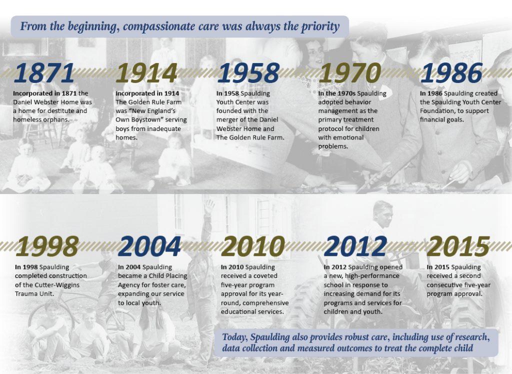 Spaulding Youth Center Timeline